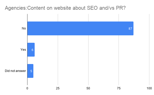 Estadísticas sobre la publicación de contenido relacionado con SEO y PR o SEO vs RP