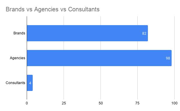 Categorías de participantes para encuestas de integración de SEO y relaciones públicas