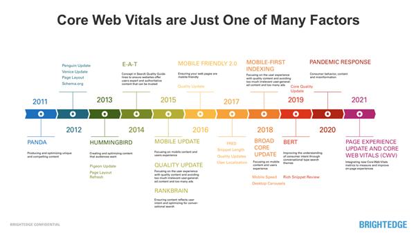 Los más importantes y vitales de la web se encuentran entre los factores de ranking de Google