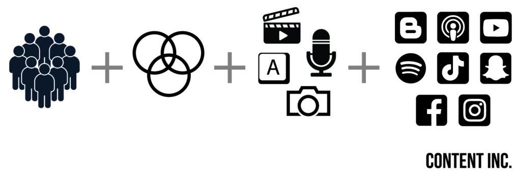Salga del marketing de contenidos para centrarse en formatos que agregan valor