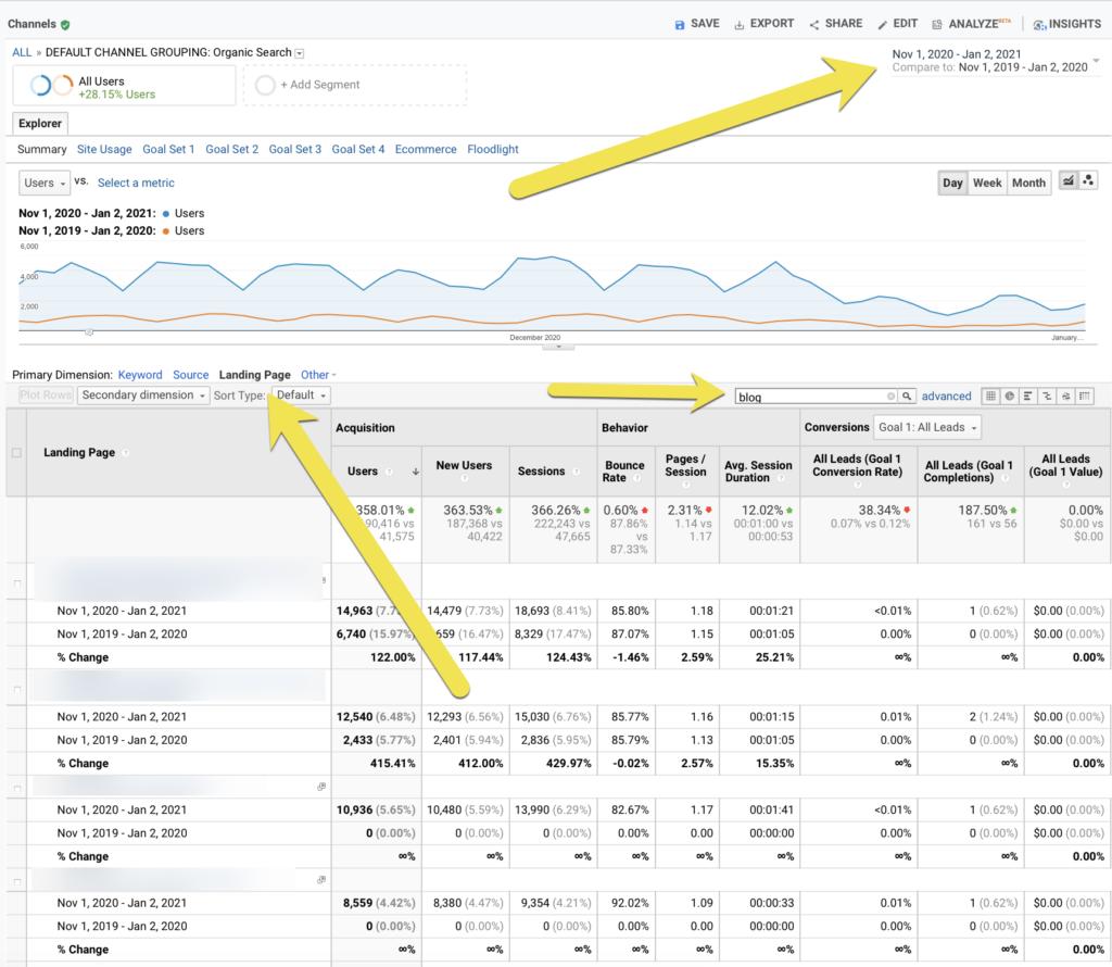 Análisis de rendimiento de campañas de temporada anteriores en Google Analytics